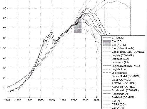 Scénáře vyčerpání ropných zdrojů dle ASPPO (Association for the Study of Peak Oil and Gas) a dalších analýz. Křivky kopírují klasický graf vývoje těžby ropy dle Hubberta, amerického geofyzika, jenž vytvořil model vývoje produkce neobnovitelného zdroje.