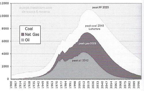 Celosvětová produkce fosilních paliv a výhled do budoucna. Svůj produkční zlom mají kromě ropy také další fosilní komodity - plyn a uhlí. Jaderná energetiky je také závislá na neobnovitelném zdroji - uranu. Jeho zlom je předpovídán jež mezi lety 2020 - 2035 (Energy Watch Group).