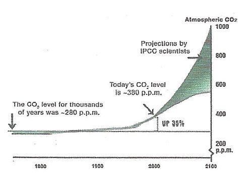 Počátek ekonomických problémů naší na ropě závislé civilizace (Oregon Department of Energy).