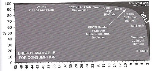 Tzv. energy cliff - viz EROEI - graf dobře ilustruje závislost získané energie na energii vložené do těžby či přeměny (Wikupedia)