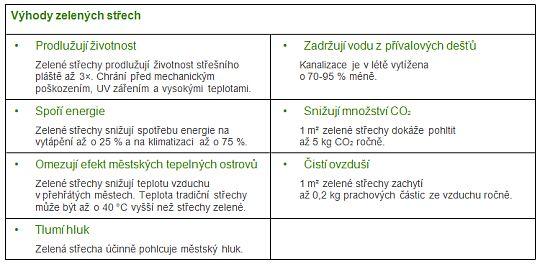 Tabulka výhod zelených střech, zdroj: Knauf Insulation