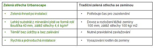 Rozdíly mezi tradiční zelenou střechou a zelenou střechou se systémem Urbanscape, zdroj: Knauf Insulation