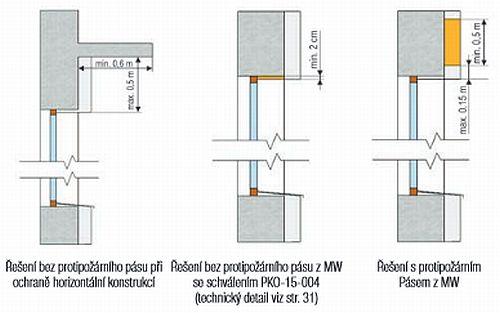 Protipožární řešení založení ETICS, zdroj BASF s.r.o.