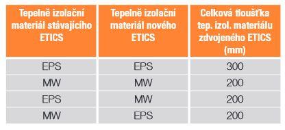 Maximální celková tloušťka tepelně izolačního materiálu  zdvojeného ETICS v závislosti na druhu izolačního materiálu, zdroj BASF s.r.o.