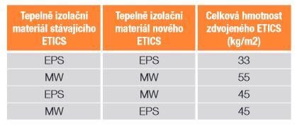 Maximální možná hmotnost zdvojeného ETICS, zdroj BASF s.r.o.