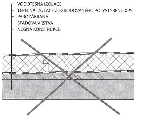 Jednoplášťová plochá střecha s tepelnou izolací z extrudovaného polystyrenu, zdroj: GRADA