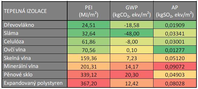 Environmentální charakteristiky vybraných tepelných izolací, zdroj: Publikace Stavební tepelné izolace