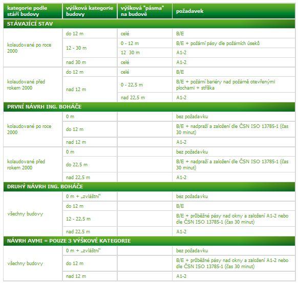 AVMI - Revize normy ČSN 730810
