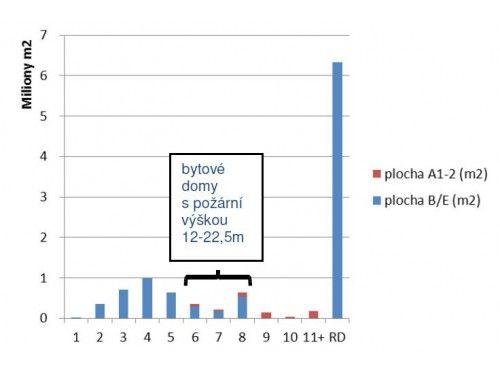 AVMI - Požární bariéry, graf