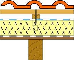 Pro vodotěsné utěsnění prostoru mezi kontralatí a pojistnou hydroizolací a k utěsnění kolem hřebíků a vrutů se aplikuje těsnící vypěňovací hmota nebo těsnící páska, zdroj Puren
