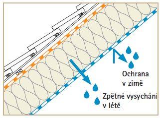 Inteligentní pásovina, zdroj: Ciur a.s.