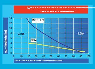 Průběh difúze v parobrzdách pro clima, zdroj: Ciur a.s.