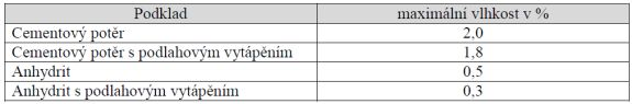 Vlhkost podkladu, tabulka, zdroj Ciur a.s.