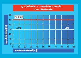 Průběh difúze v PE-fólii. Bez proměnlivé hodnoty v závislosti na vlhkosti, zdroj: Ciur a.s.