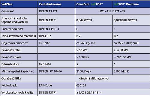 Udi TOP ® /  Udi TOP ® Premium  desky pro záklop - technická data, zdroj: Ciur a.s.