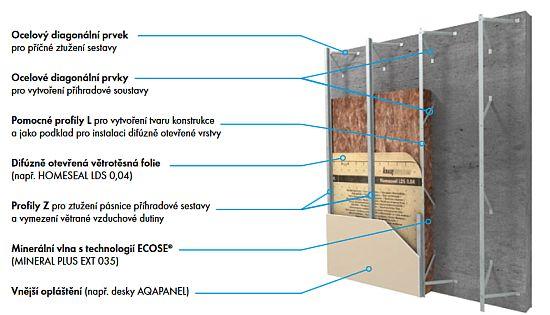 Konstrukce DIAGONAL 2H pro budovy do 12 m, zdroj: Knauf Insulation