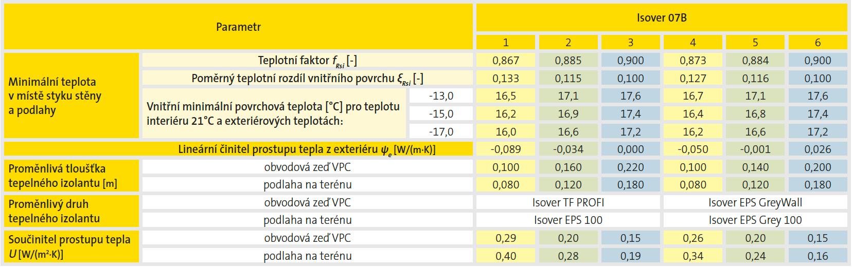Spodní stavba - vytápěné přízemí (založeno na pasech) - výsledky výpočtového hodnocení