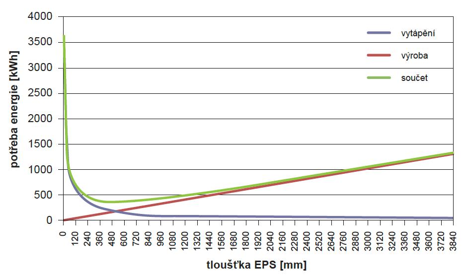 Graf 1 – potřeba energie na vytápění a na výrobu tepelné izolace pro zdivo