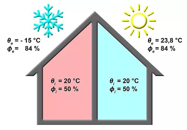 Schéma okrajových podmínek pro návrh konstrukcí budovy