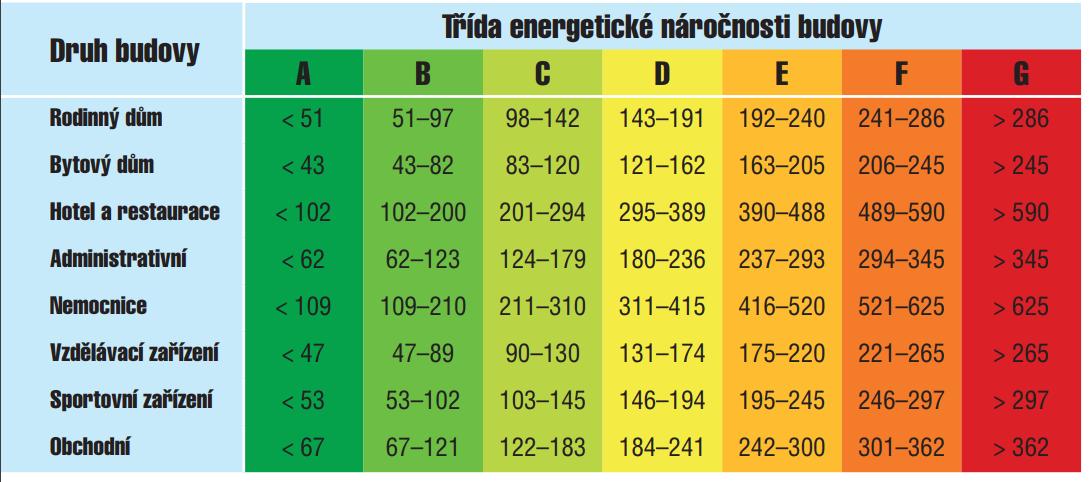 Třída energetické náročnosti budovy