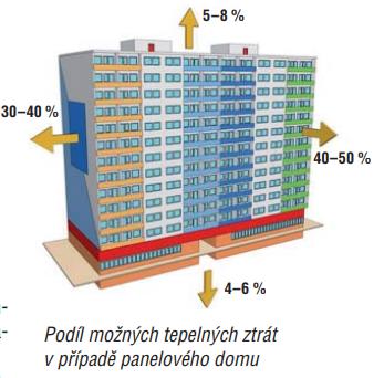 Podíl možných tepelných ztrát v případě panelového domu