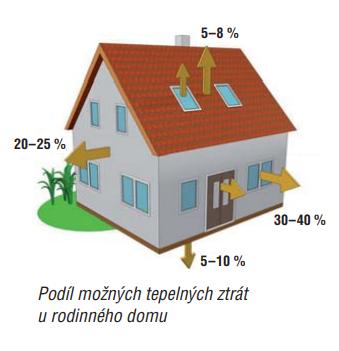 Podíl možných tepelných ztrát u rodinného domu