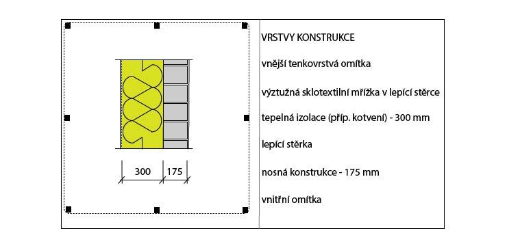 Skladba jednotlivých vrstev kontaktního zateplení stěn