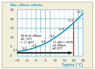 Graf vlhkosti vzduchu, zdroj: Ciur a.s.