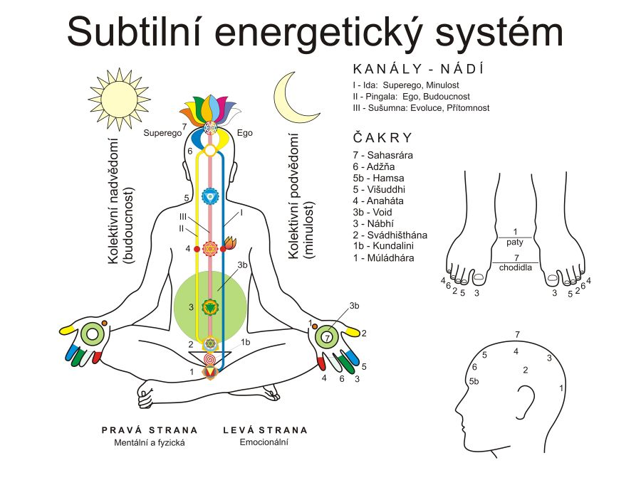 subtilní systém,čakry
