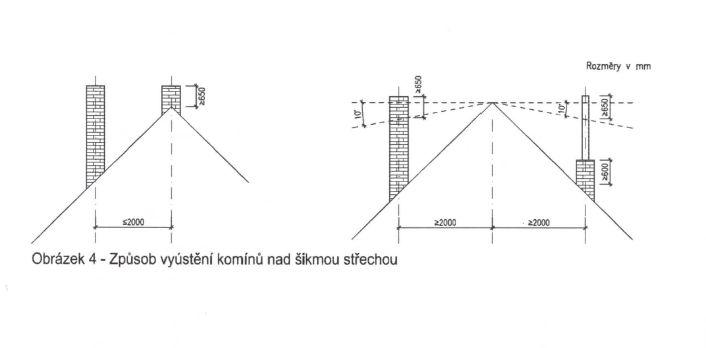 Způsob vyústění komínů nad šikmou střechou