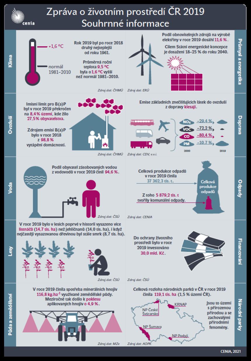Souhrnná zpráva: stav životního prostředí