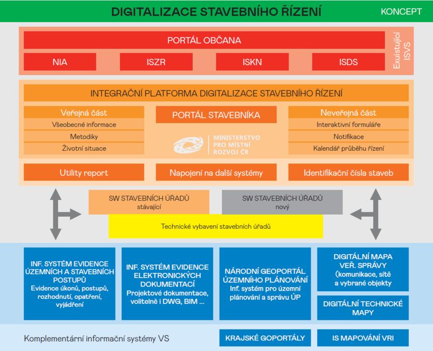 Schéma digitalizace stavebního zákona