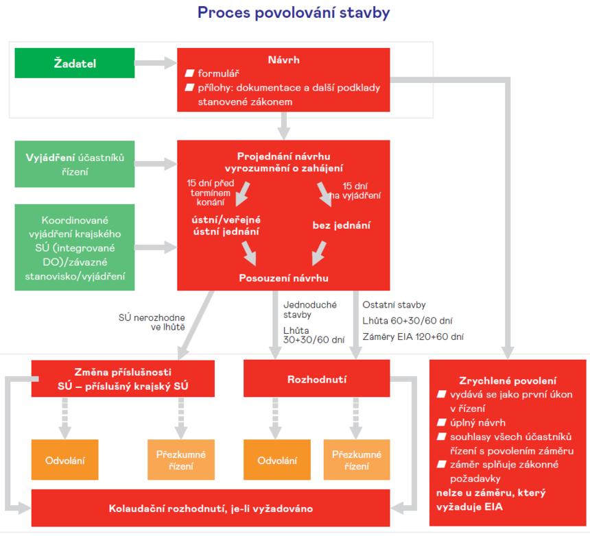 Schéma procesu povolování staveb