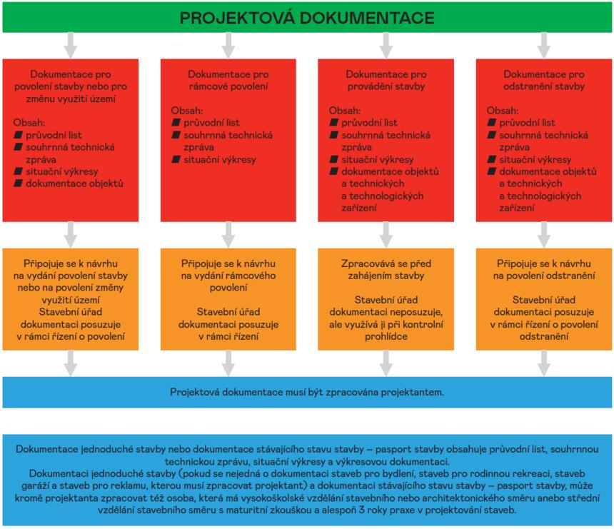 Schéma projektové dokumentace