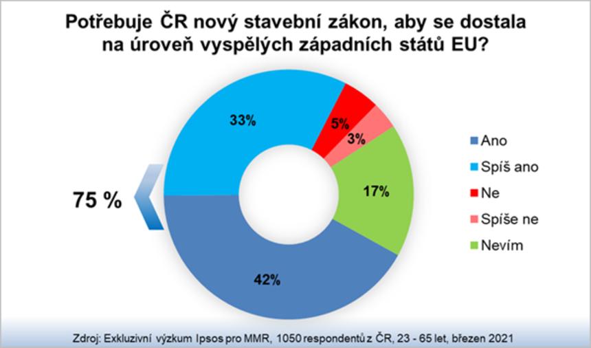 Potřebuje ČR nový stavební zákon?