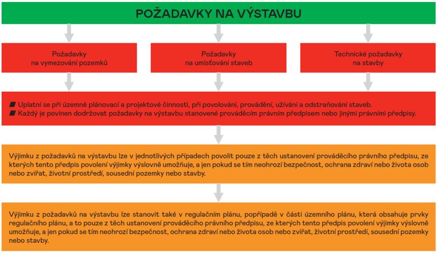 Schéma požadavků na výstavbu