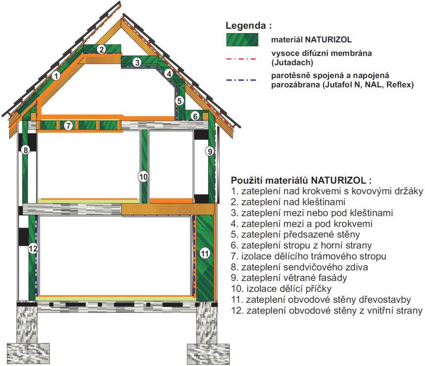 Schéma použití materiálu NATURIZOL