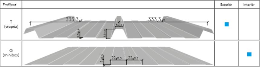 Profilace střešních panelů RW
