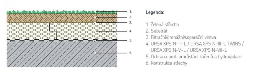 Extenzivní střechy jsou vhodné na pěstování sukulentních rostlin a mechů.