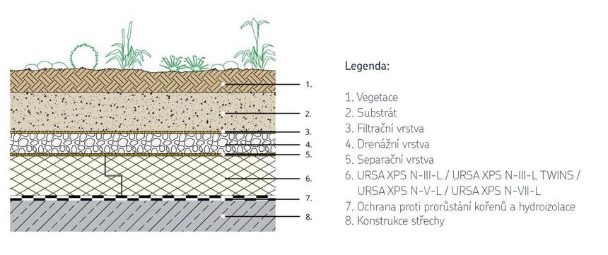 Diagram intenzivní střechy