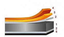 Složení lakovaného plechu, zdroj: COMAX