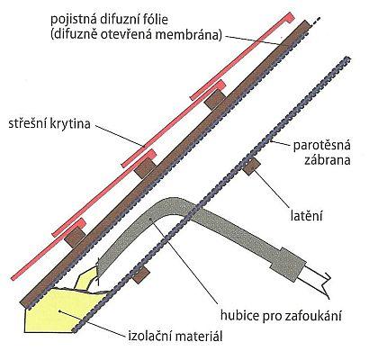 Flokulace (nafoukání, zaplnění prostoru vločkami) ve střešním prostoru, zdroj: Grada