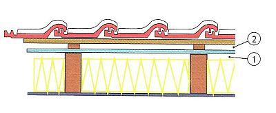 Zateplení mezi krokvemi se dvěma větranými vzduchovými mezerami (1+2) a pojistná hydroizolační fólie, zdroj: Grada
