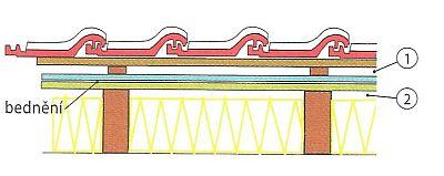 Zateplení mezi krokvemi se dvěma větranými vzduchovými mezerami (1+2), bedněním a pojistná hydroizolační fólií (difuzně otevřenou membránou), zdroj: Grada