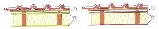 Izolace na celou výšku krokví s jednou větranou vzduchovou mezerou (1) a na straně krytiny a stropu s rohožemi z měkkých vláken (2 - dřevovláknité rohože); Obr.2: Izolace na celou výšku krokví s jednou větranou vzduchovou mezerou (1) a na straně krytiny a stropu s dřevovláknitými (tvrzenými) deskami (2), zdroj: Grada
