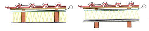 Izolace na celou výšku krokví s jednou větranou vzduchovou mezerou (1), bedněním, difuzní pojistnou fólií a parotěsnou zábranou; Obr.4: Zateplení nad krokvemi na bednění s jednou větranou vzduchovou mezerou (1), s přiznanými krokvemi, zdroj: Grada