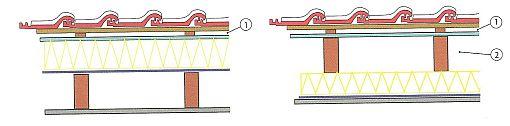 Zateplení nad krokvemi: izolační prvky na krokvích s jednou větranou vzduchovou mezerou (1), krokve jsou obložené; Obr.6: Izolace pod krokvemi se dvěma větranými mezerami (1+2) a pojistnou hydroizolační fólií, zdroj: Grada