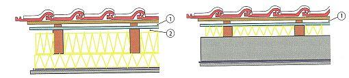 Izolace mezi krokvemi a pod krokvemi se dvěma větranými mezerami (1+2) a pojistnou hydroizolační fólií; Obr.8: Dodatečná tepelná izolace a paropropustná difuzní pojistná fólie provedené na masivní střeše, zdroj: Grada