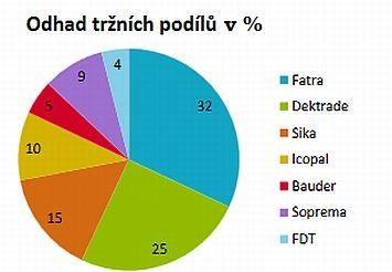Odhad tržních podílů - hlavní lídři trhu hydroizolační fólie