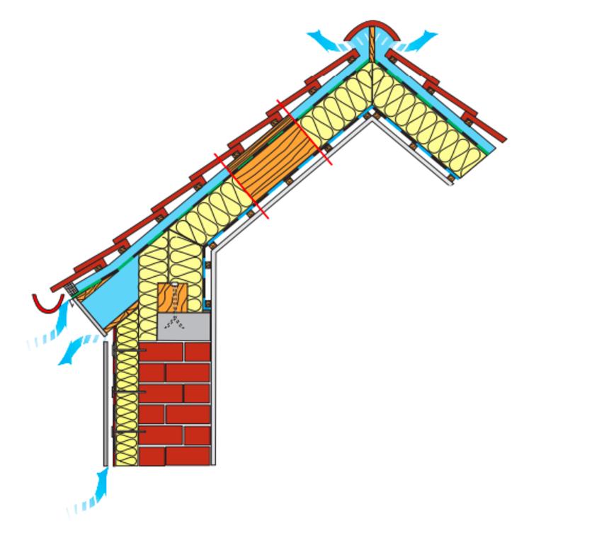 Řez střechou